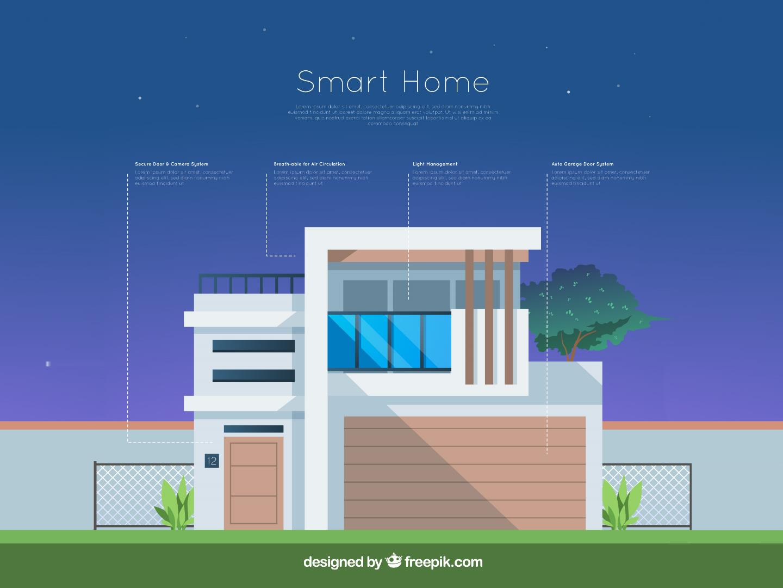 Wat is nou eigenlijk een Smart Home?
